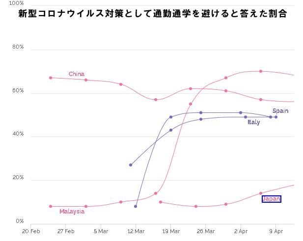 どうして日本人はそれでも出勤するのか。〜世界に見る通勤率の割合〜