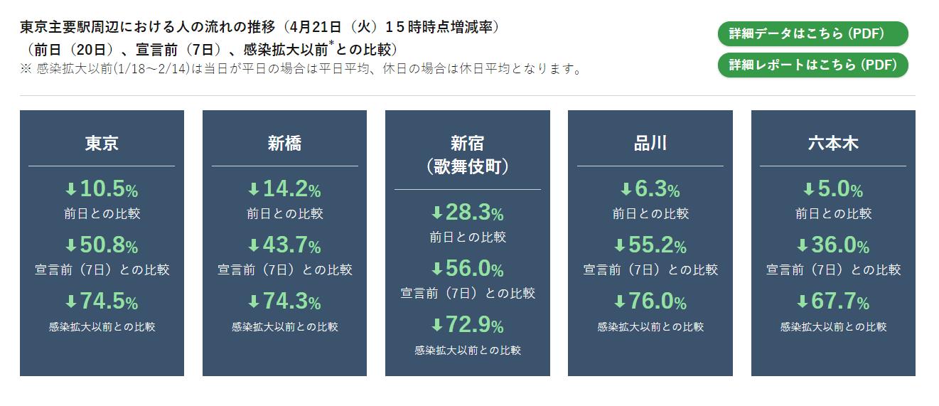東京の主要駅の利用者数