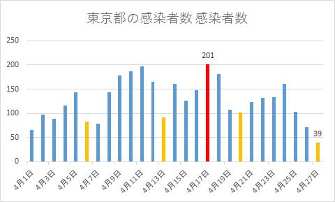 東京の新型コロナ感染者数の推移グラフ