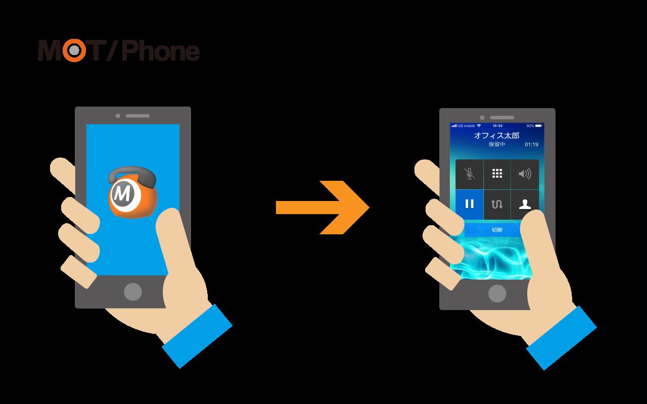 アプリのダウンロードで簡単にビジネスフォン化するMOT/Phone