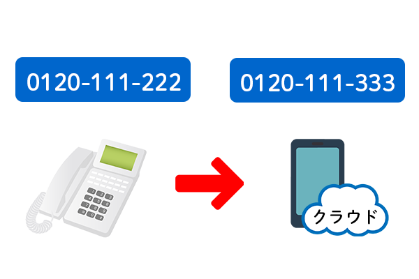 電話番号が変わるイメージ