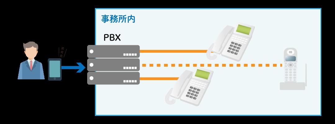 ビジネスフォンの接続イメージ
