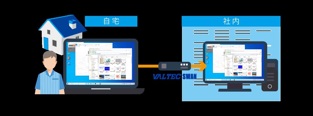 モッテルのオプション リモートアクセス「VALTEC SWAN」イメージ