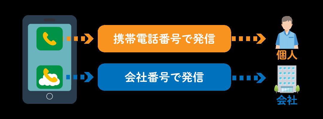 クラウドPBXの接続イメージ