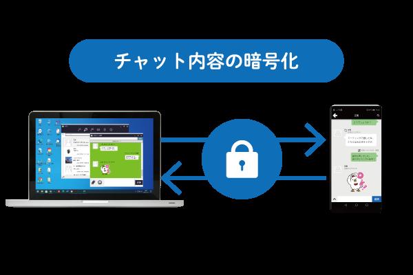 クラウドPBX ビジネスチャット「強固なセキュリティ」