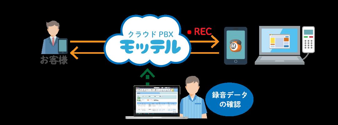 クラウドPBX 通話録音概要イメージ
