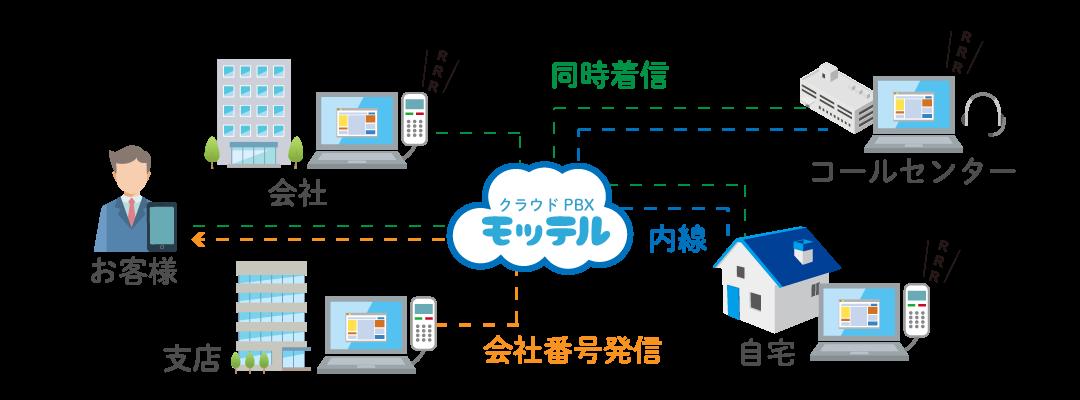 クラウドPBX パソコン電話(ソフトフォン)概要イメージ