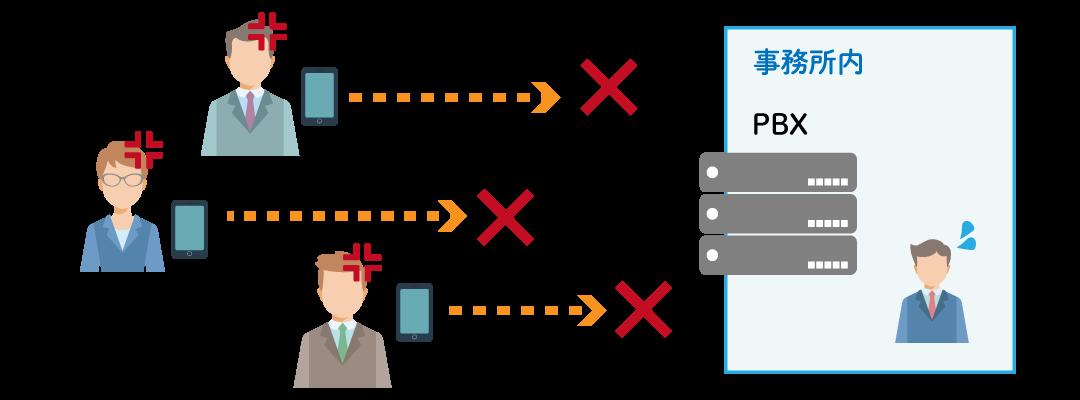 老朽化したビジネスフォン・PBXを利用し続けるリスク2「電話が長時間ストップ」