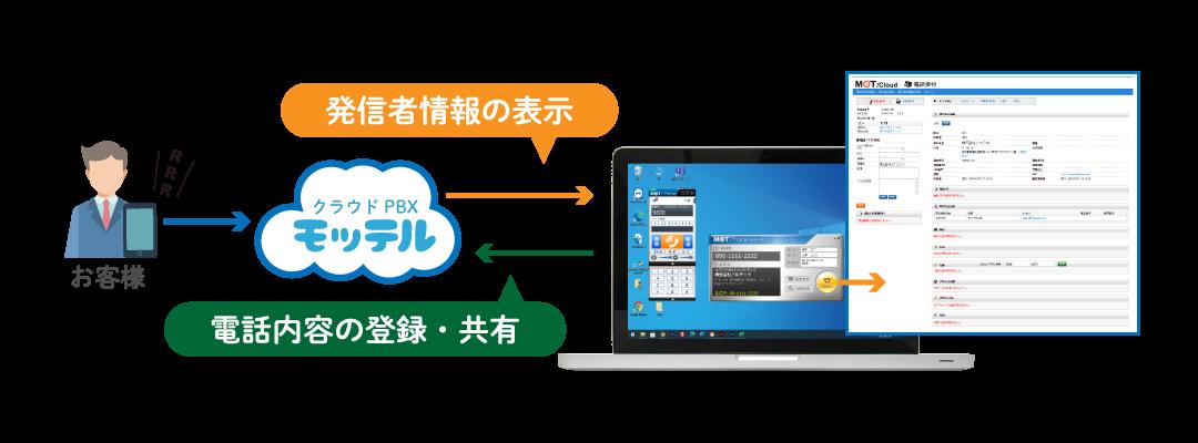 クラウドPBX 顧客情報の表示(CTI)利用概要イメージ