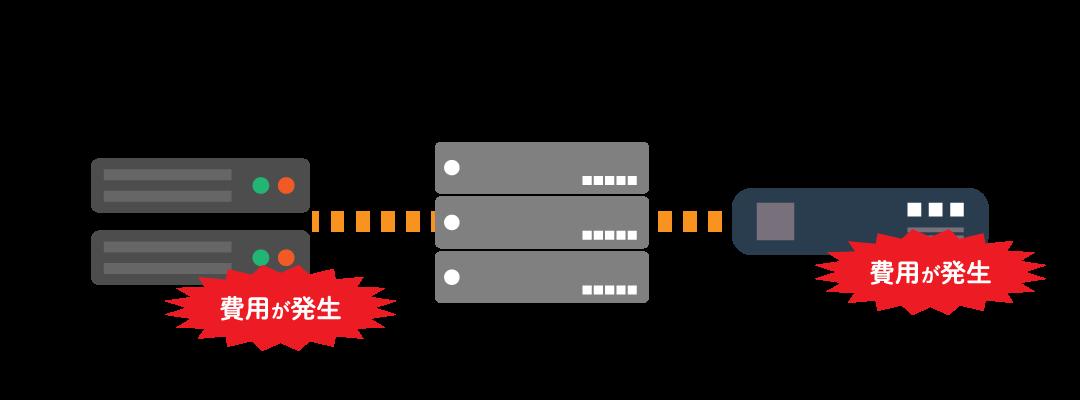 陳腐化したビジネスフォン・PBXのデメリット3「機能の追加に費用がかかる」