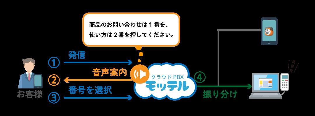 顧客情報の表示(CTI)利用イメージ