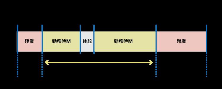 従来の働き方イメージ