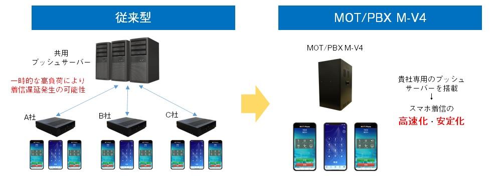 従来型とMOT/PBX M-V4のレスポンス比較