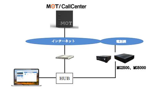 motcallcenter210601_02
