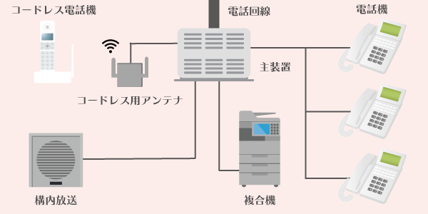 PBX・ビジネスフォンの構成