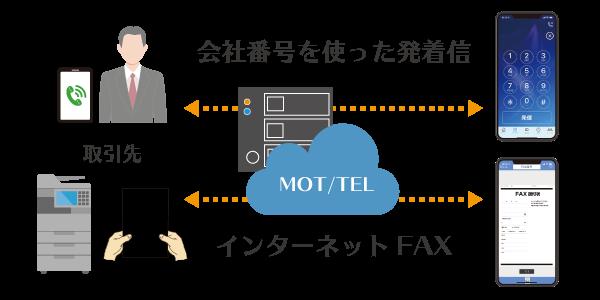電話_FAX両方使えるクラウドPBX_MOTTEL