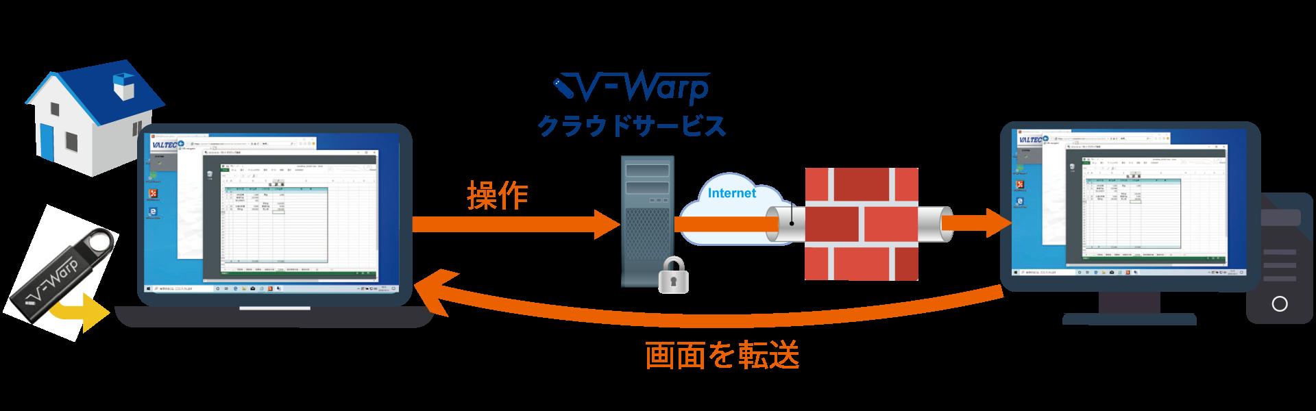 V-Warp-ブイワープ-(リモートアクセスツール)