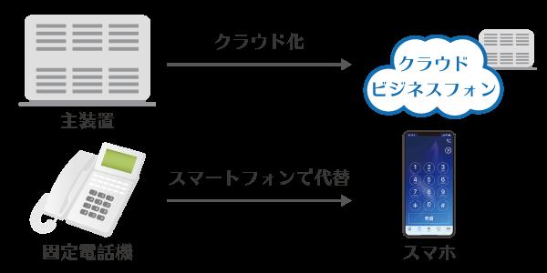クラウドビジネスフォン_主装置と電話機の変化イメージ