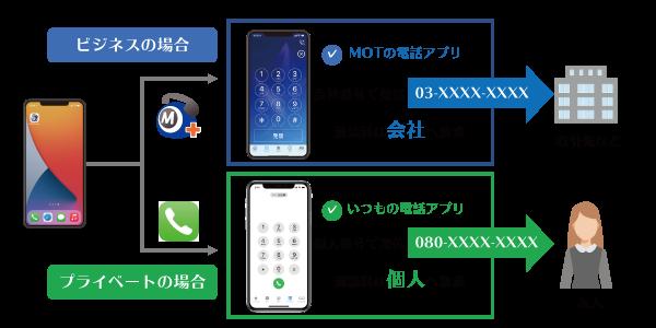 クラウドPBX 標準電話アプリと専用アプリで切り替え