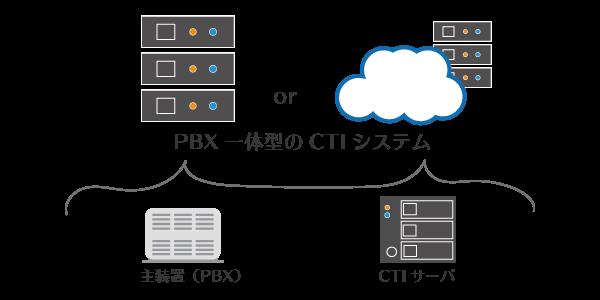 PBX一体型のCTIシステム:クラウド型とオンプレミス型イメージ