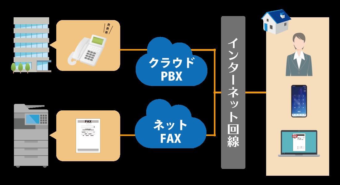テレワークでクラウドPBXとネットFAXを併用