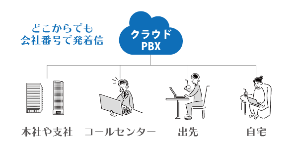 クラウドPBXの構成