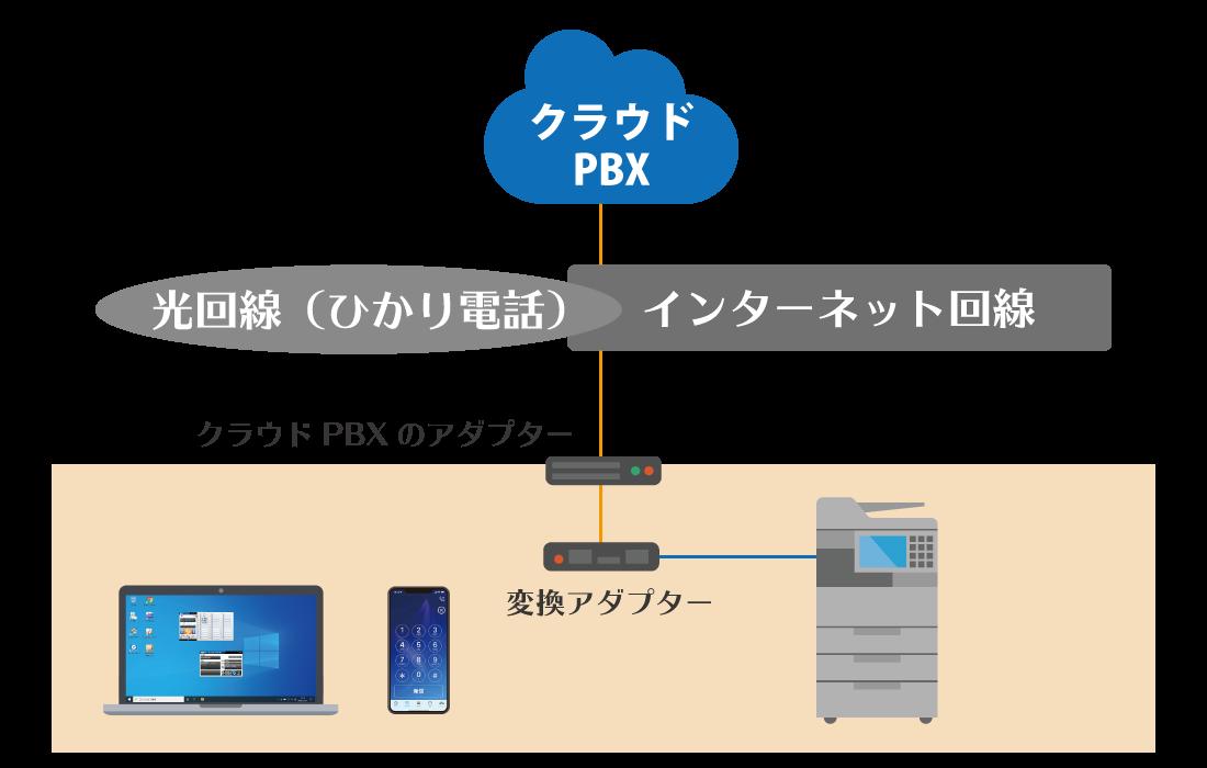 変換アダプターで複合機接続したクラウドPBX
