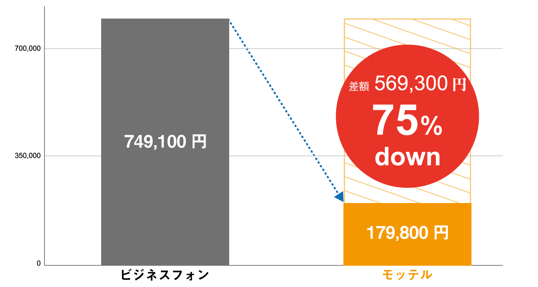 ビジネスフォンとクラウドPBX「モッテル」導入費用の比較