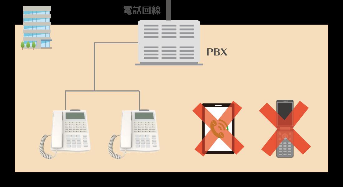 ビジネスフォンでは法人携帯や個人のスマホで会社番号を利用できない