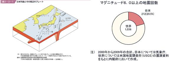 プレートの位置と地震回数