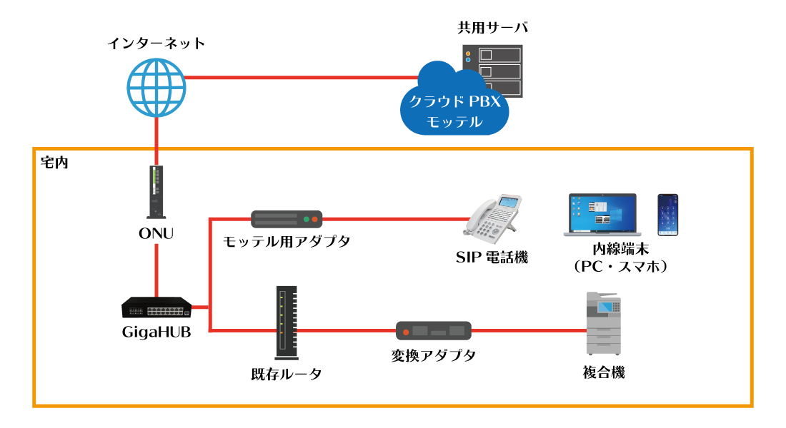 複合機をクラウドPBX「モッテル」と併用する構成イメージ図