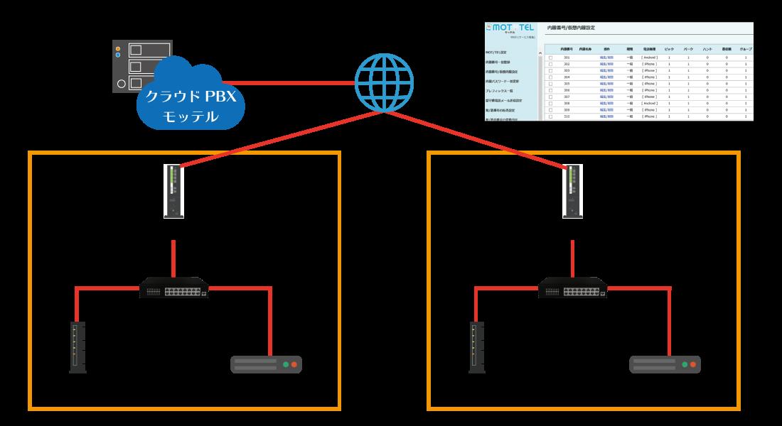 クラウドPBX「モッテル」を複数の拠点へ導入する構成イメージ図