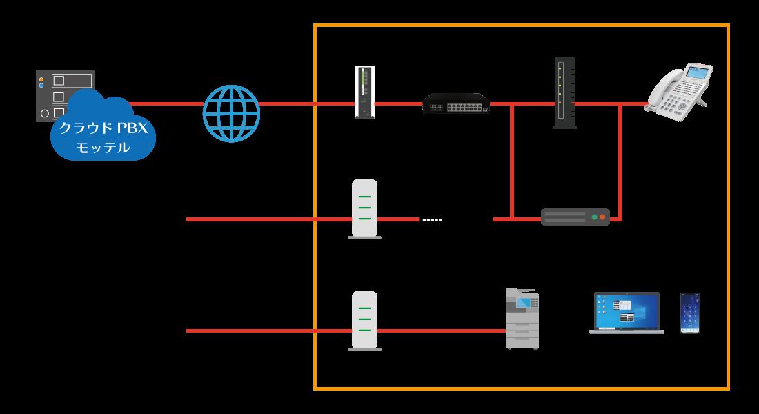 ISDN回線をクラウドPBX「モッテル」で利用する構成イメージ図