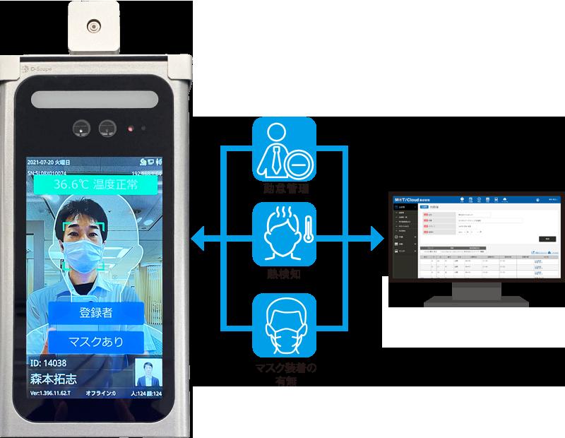 顔認証システムと連携した勤怠管理「MOT/Cloud勤怠管理」